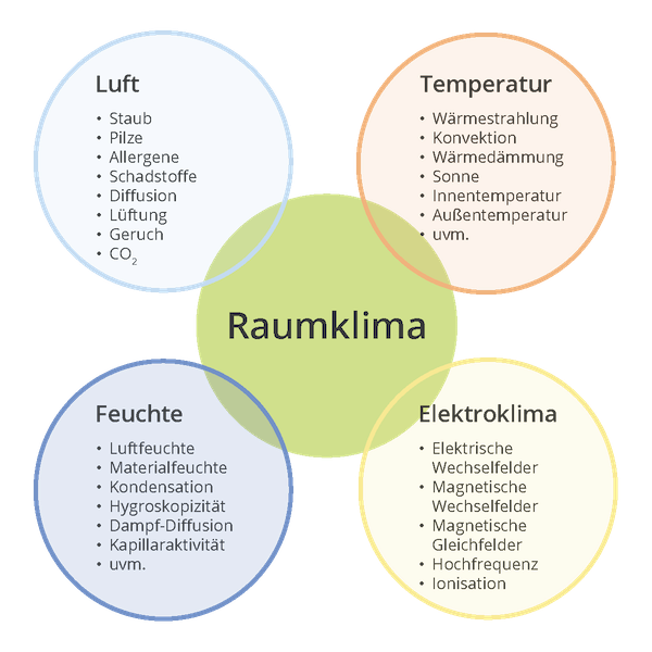 Elemente - Raumklima